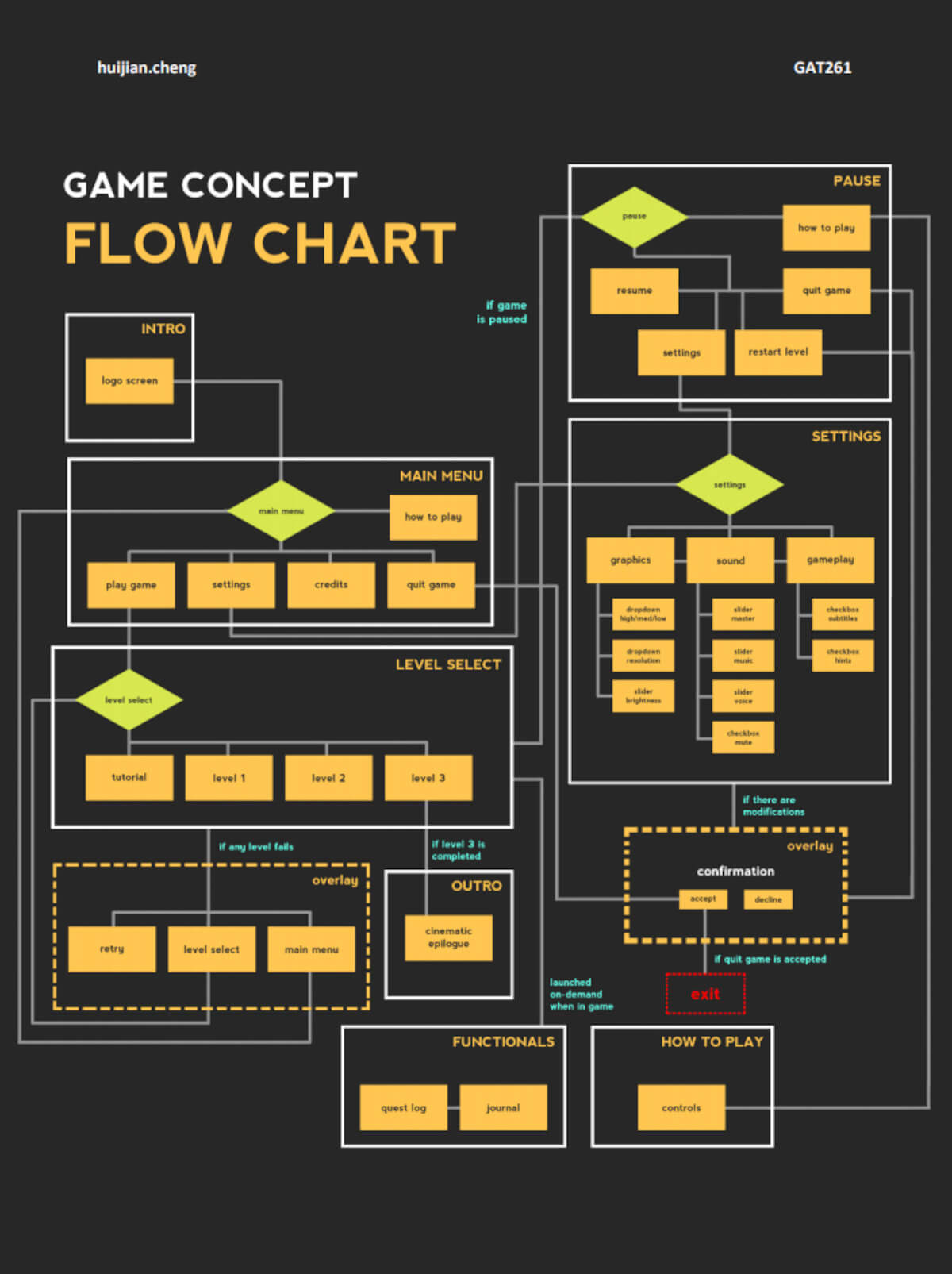 DigiPen (Singapore) student game concept flow chart.